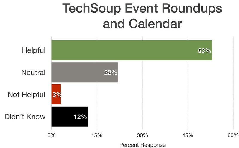 TechSoup Roundup Blogs and Calendar