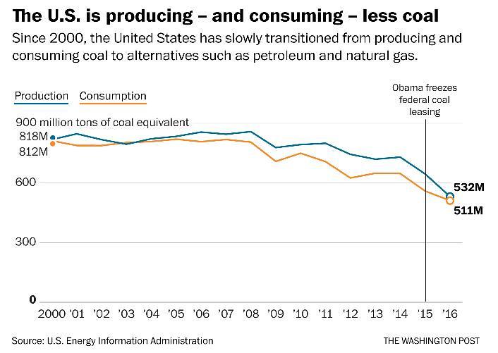 自2000年以來,美國的煤炭產銷量持續滑落,至2016年累積下跌幅度超過35%。製表:低碳生活部落格。