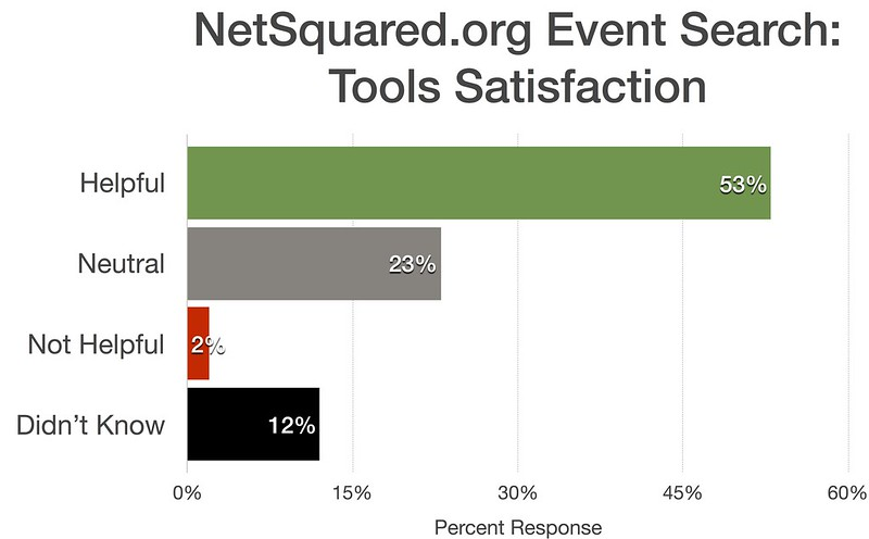 NetSquared event search