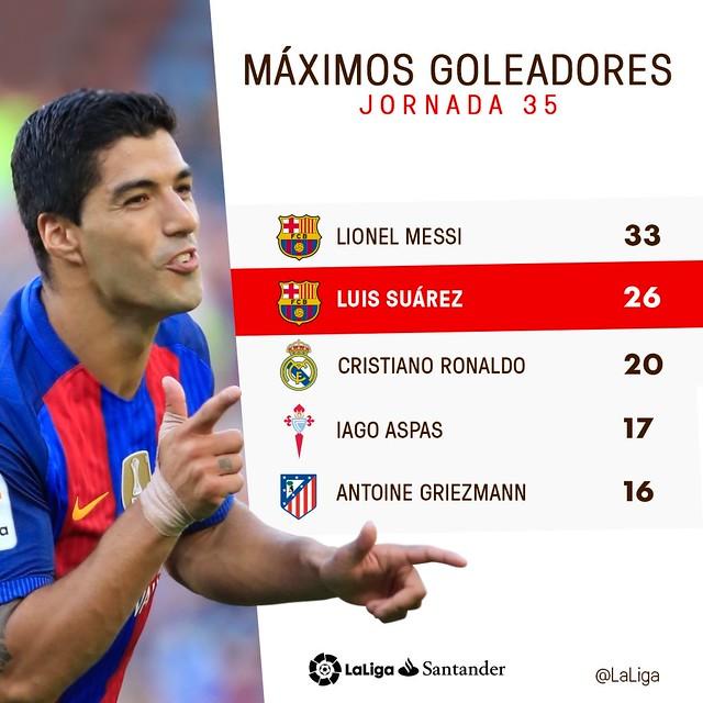 La Liga (Jornada 35): Máximos Goleadores