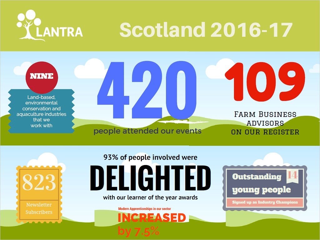 Lantra Scotland 2016-17