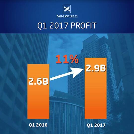 Megaworld Q1 2017 Profit