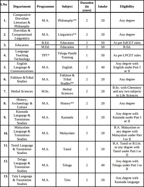 Dravidian University Distance Education Admission 2017