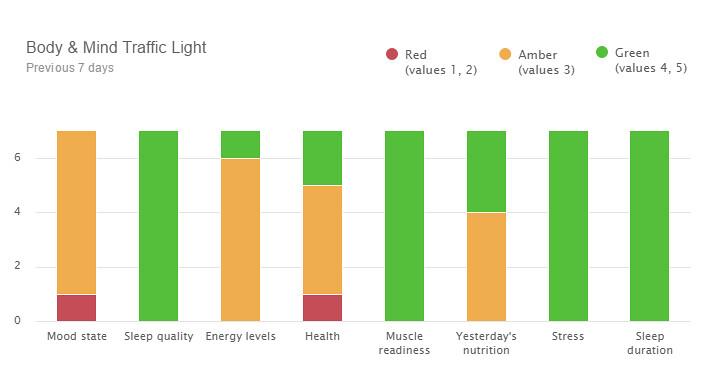 CrossFit planilha e monitoramente de Atletas e Carga