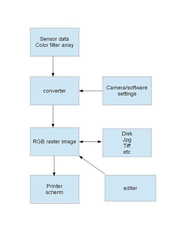 Why use RAW in digital camera?