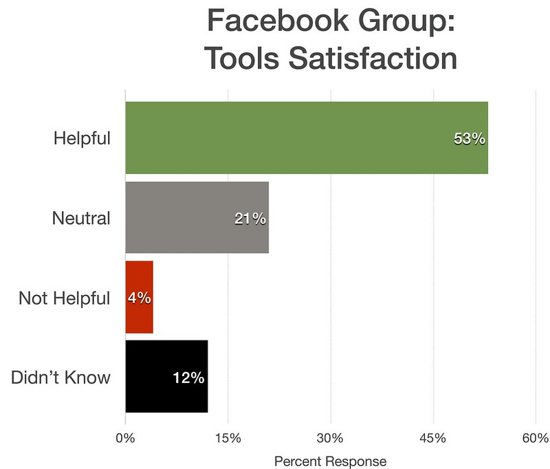 Facebook group satisfaction