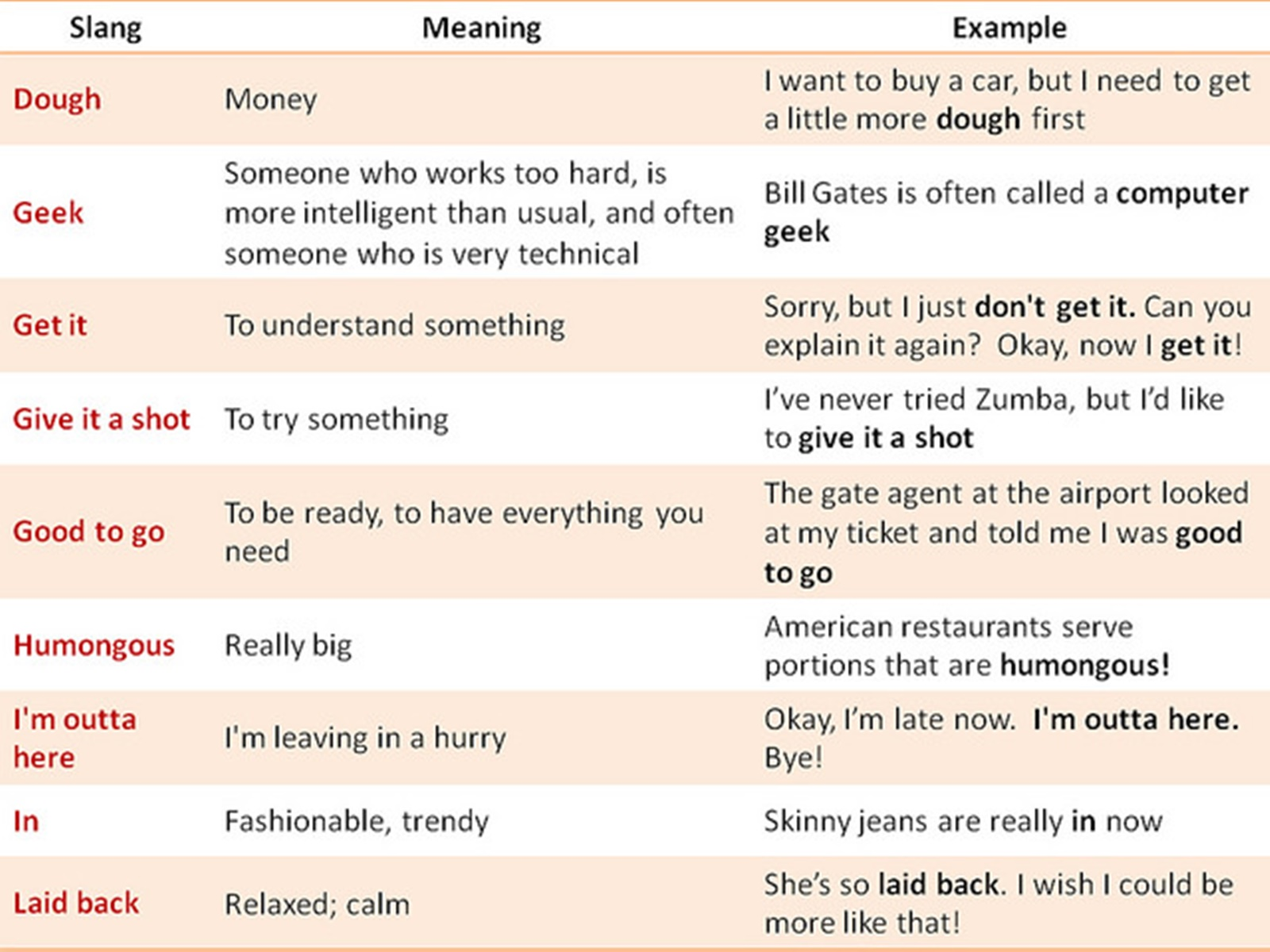 Slang words in english