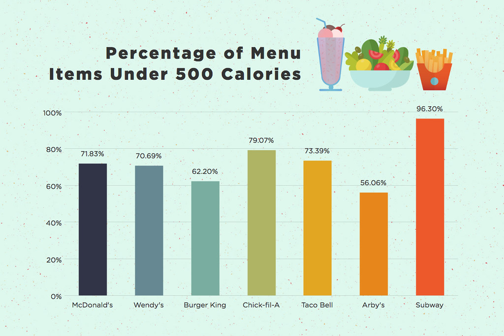 Image result for fast food graph of 20 years