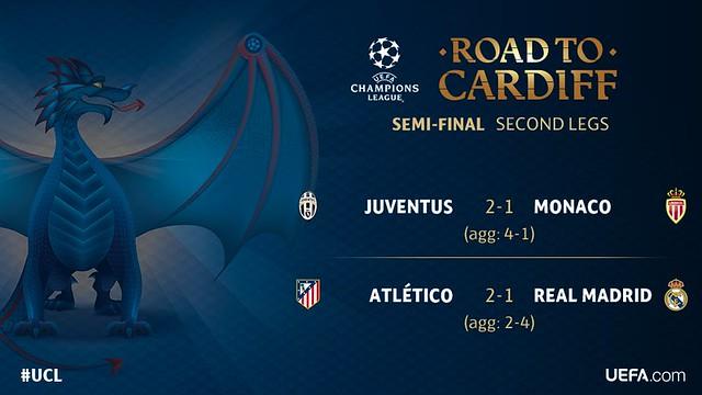Champions League - Semifinales (Vuelta): Resultados