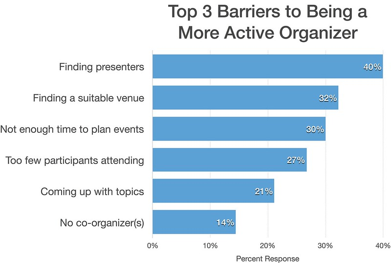 top 3 barriers to being a more active organizer