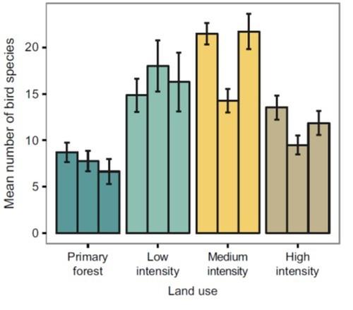 विभिन्न सर्वेक्षित क्षेत्रों में प्रेक्षित पक्षियों की प्रजातियां