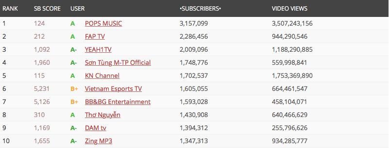 Chỉ trong chưa đầy 1 năm, Thơ Nguyễn đã trở thành channel Youtube lớn thứ 8 tại Việt Nam