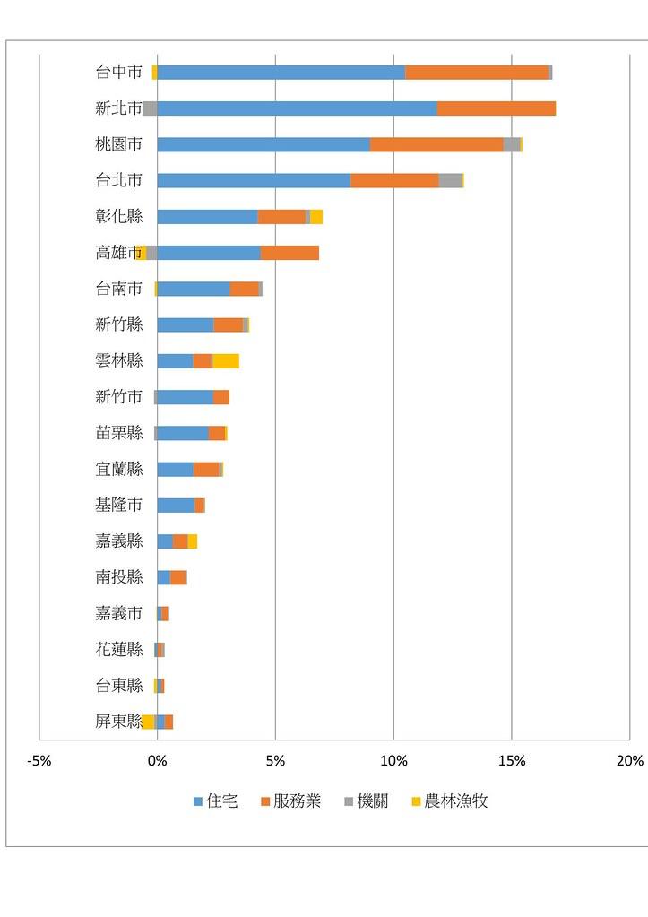2016年對夏月用電增幅貢獻最高的縣市為台中市、新北市、桃園市。資料來源:台大風險中心研究員趙家緯製表