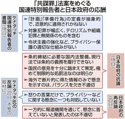 「共謀罪」法案をめぐる国連特別報告者と日本政府の応酬