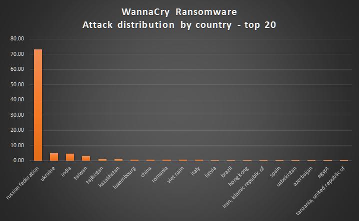Theo SecureList/Kaspersky, Việt Nam nằm trong danh sách 20 quốc gia bị ảnh hưởng nặng nề nhất bởi WannaCry.