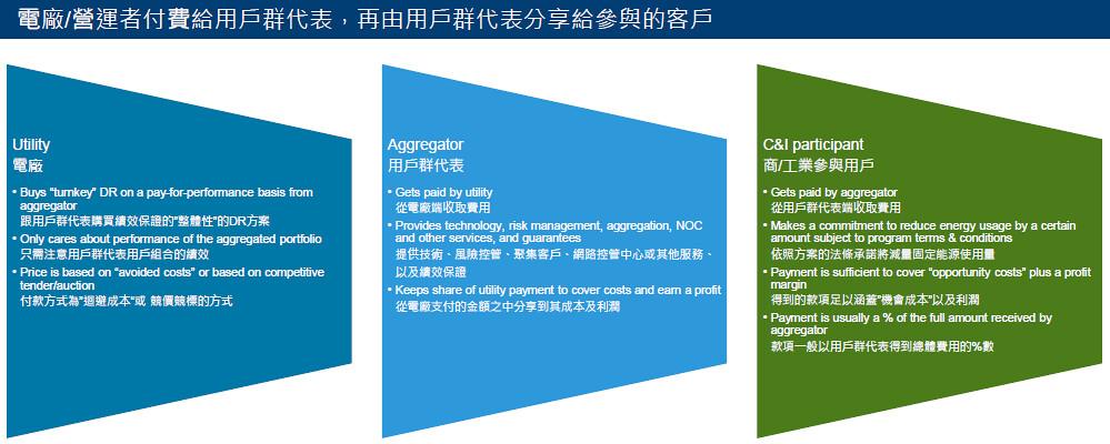 過去台電推動的需量反應只針對大用戶,但用戶群代表機制可號召更多小用戶加入。資料來源:台灣安奈諾克公司