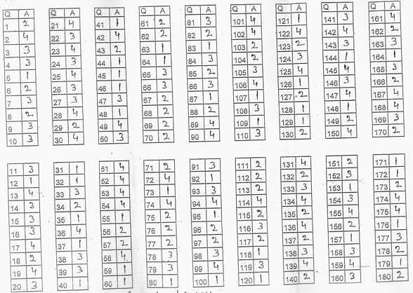 BHU UET B.A Hons Answer Key Paper Set 2