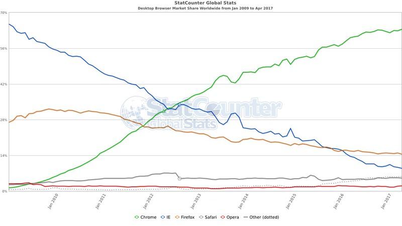StatCounter - Desktop webböngészők piaci részesedése | 2009 január - 2017 április (világszerte)
