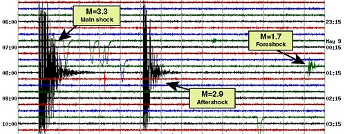 Image is a seismogram showing three different earthquakes. To the far right is a small squiggle in green representing an M 1.7 foreshock. To the left and below it is a large, thick black squiggle representing a M 3.3 mainshock. In the center is a tall but thin black squiggle representing a M 2.9 aftershock.