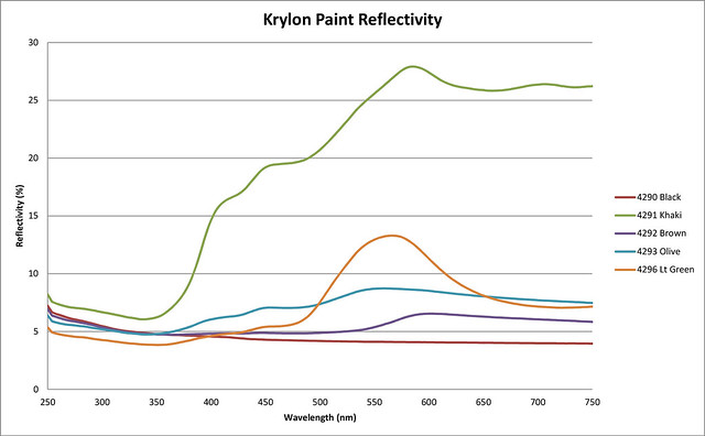 Krylon Paint Reflectivity 250nm - 750nm