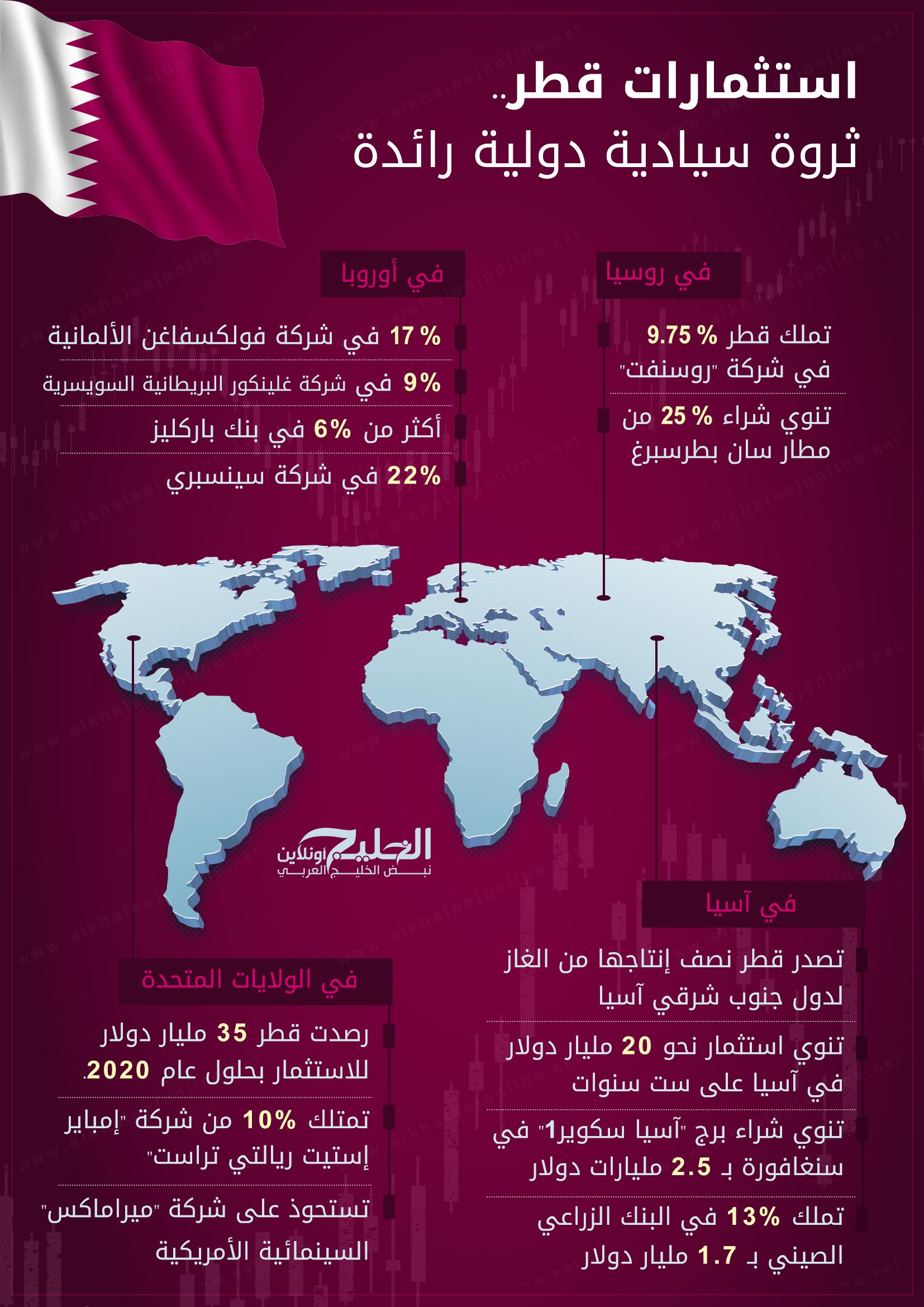 استثمارات قطر
