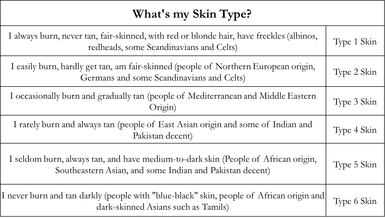 Skin Type Chart Vitamin D Sun Exposure