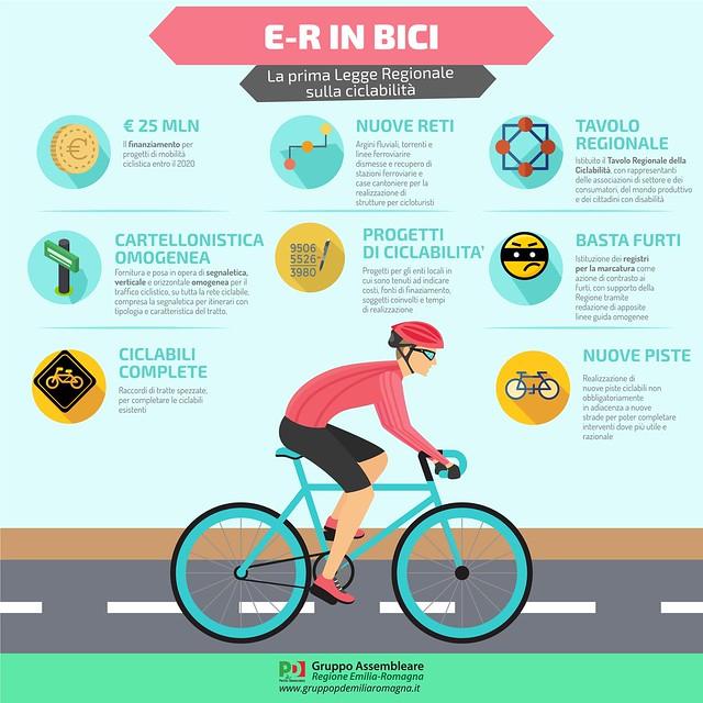 La prima legge regionale sulla ciclabilità