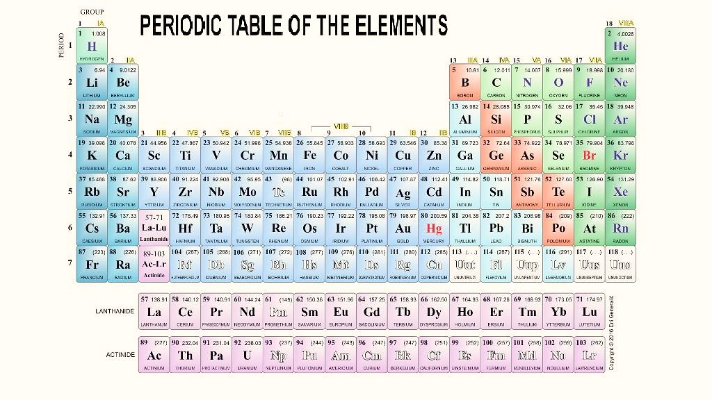 Httpfacebookmonthlydownloadperiodic Table Wall Flickr