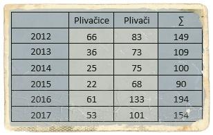 2012-2017_stat