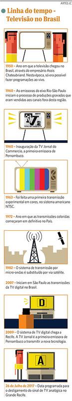 Linha do tempo da TV Brasileira