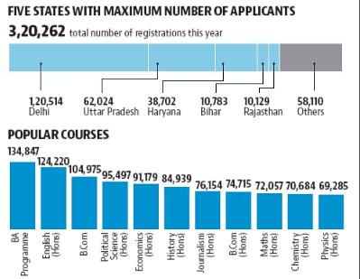 DU Statistics 2017