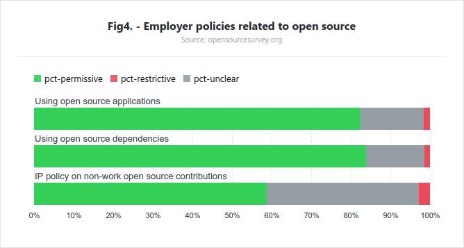 Politicas-del-empleador-en-torno-al-Open-Source