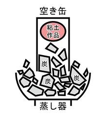 蒸し器窯201706府中郷土の森BBQ場 (03)
