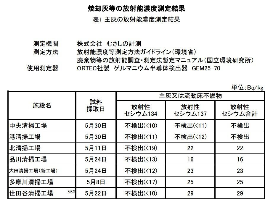 東京清掃公司聯盟今年5月的垃圾焚燒後的灰燼輻射檢查結果,數值在不檢出(10以下)到622貝克/公斤不等,並表示對外廢氣皆符合國定污染標準(銫137每立方公尺30貝克、銫134為20貝克)。另一方面,NGO人士則說:「車諾比的話,垃圾以不燃燒為原則。」