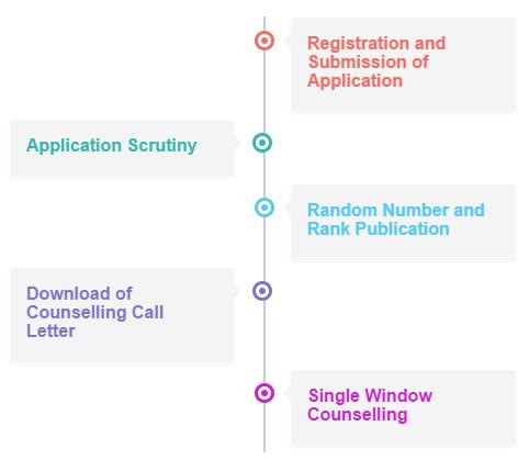 TNEA Counselling Process