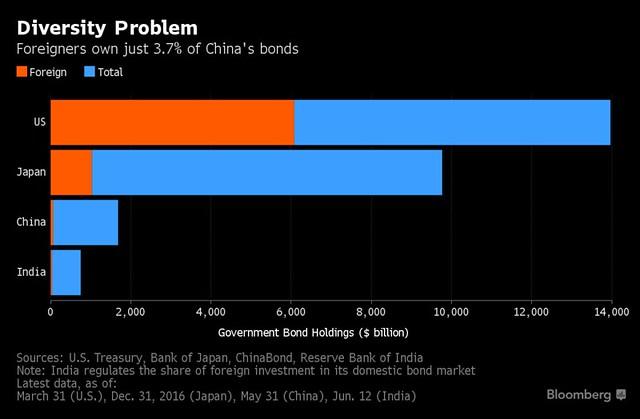confronto tra Paesi della percentuale di bond detenuta da investitori nazionali e esteri