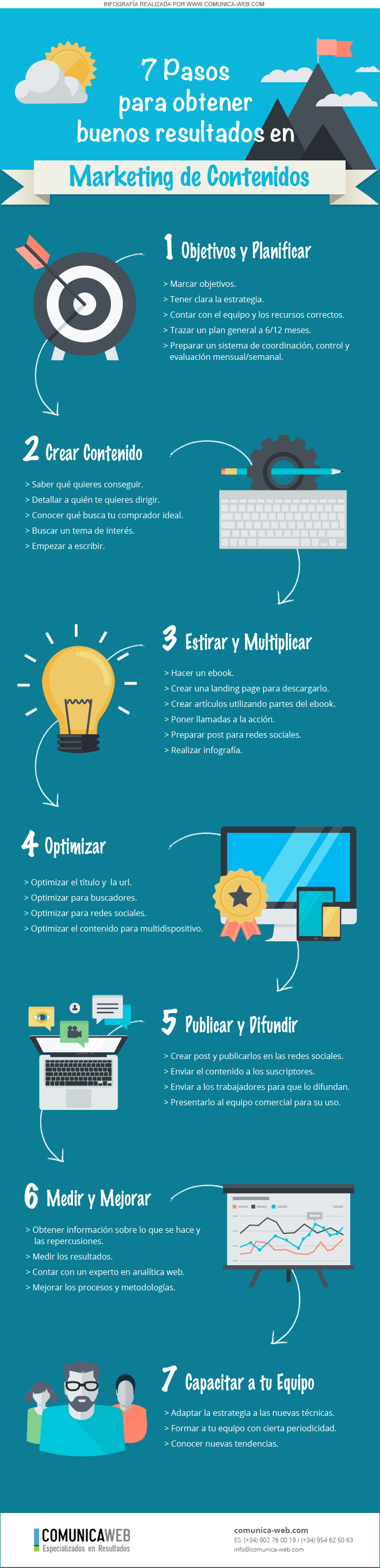 crear-plan-marketing-contenidos-infografia