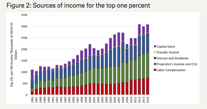taylor income
