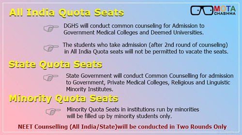 NEET 15% All India Quota Reservation of seats & Cut offs