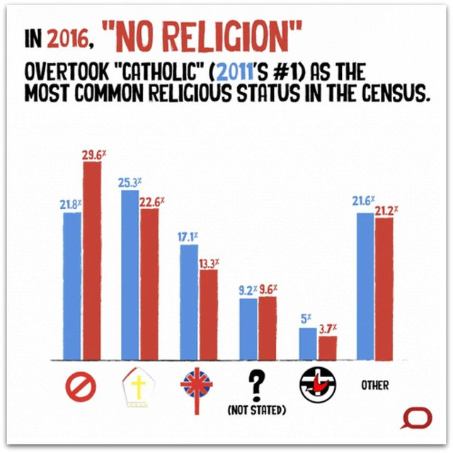 No Religion Census Data graphic from The Conversation