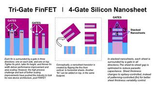 FinFET to Silicon Nanosheets