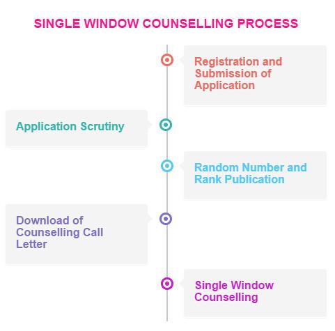 TNEA Counselling Procedure