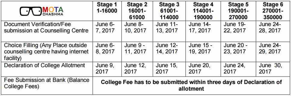 UP BED Counselling SChedule