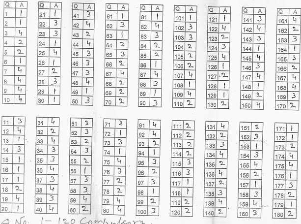 BHU UET B.A Hons Answer Key Paper Set 3