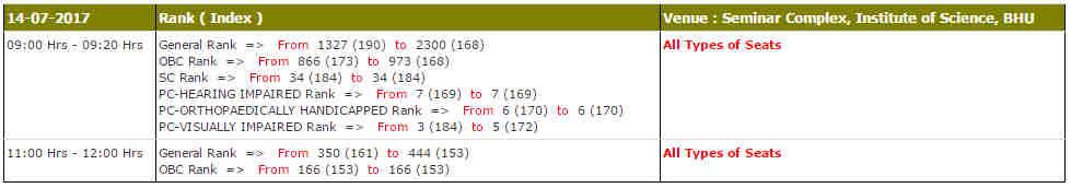 BHU BSc Hons Maths Group 4