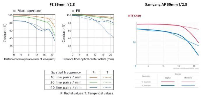 samyang_zeiss_mtf_charts