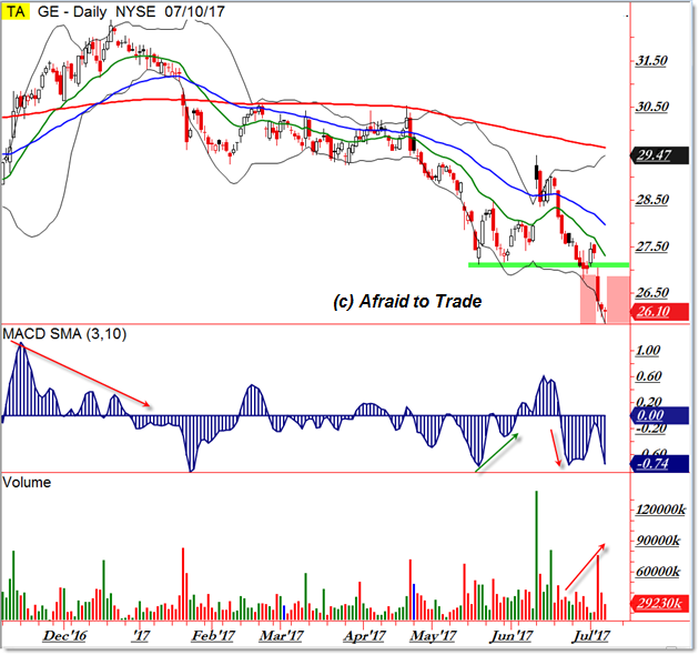 GE General Electric Daily Chart Downtrend