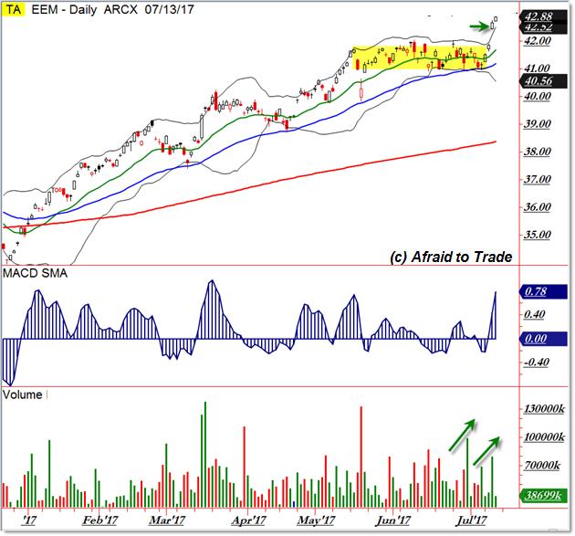 EEM Emerging Markets