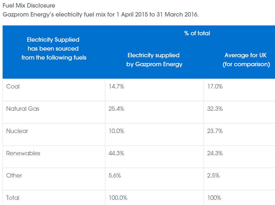 Gazprom Energy остаётся лидером британской возобновляемой энергетики
