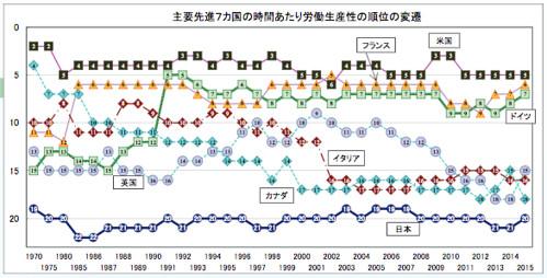 主要先進7カ国の時間あたり労働生産性の順位の変遷